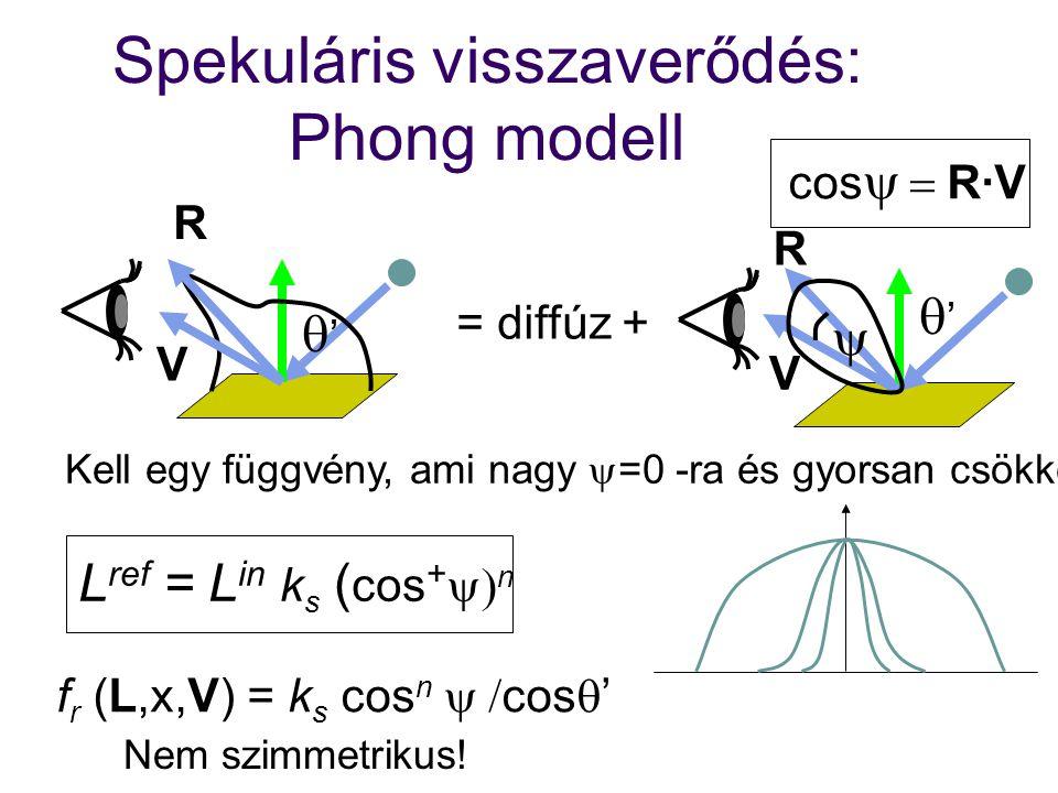 Spekuláris visszaverődés: Phong modell '' '' V R = diffúz +  Kell egy függvény, ami nagy  =0 -ra és gyorsan csökken L ref = L in k s ( cos + 