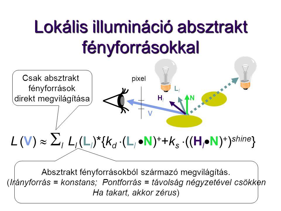 Lokális illumináció absztrakt fényforrásokkal pixel L (V)   l  L l (L l )*{k d  (L l  N) + +k s  ((H l  N) + ) shine } LlLl V NHlHl Csak absztr