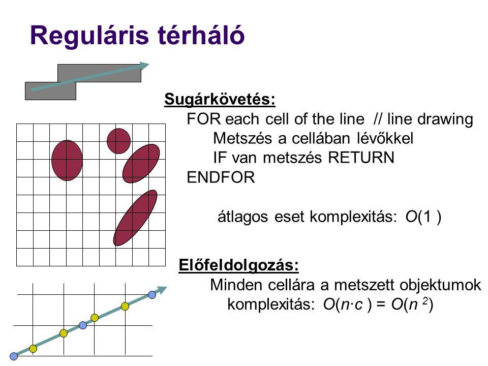 Sugárkövetés: FOR each cell of the line // line drawing Metszés a cellában lévőkkel IF van metszés RETURN ENDFOR átlagos eset komplexitás: O(1 ) Regul