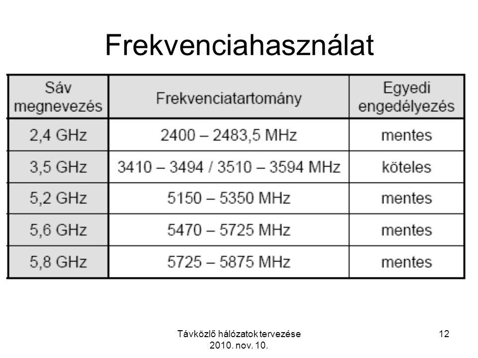 Távközlő hálózatok tervezése 2010. nov. 10. 12 Frekvenciahasználat