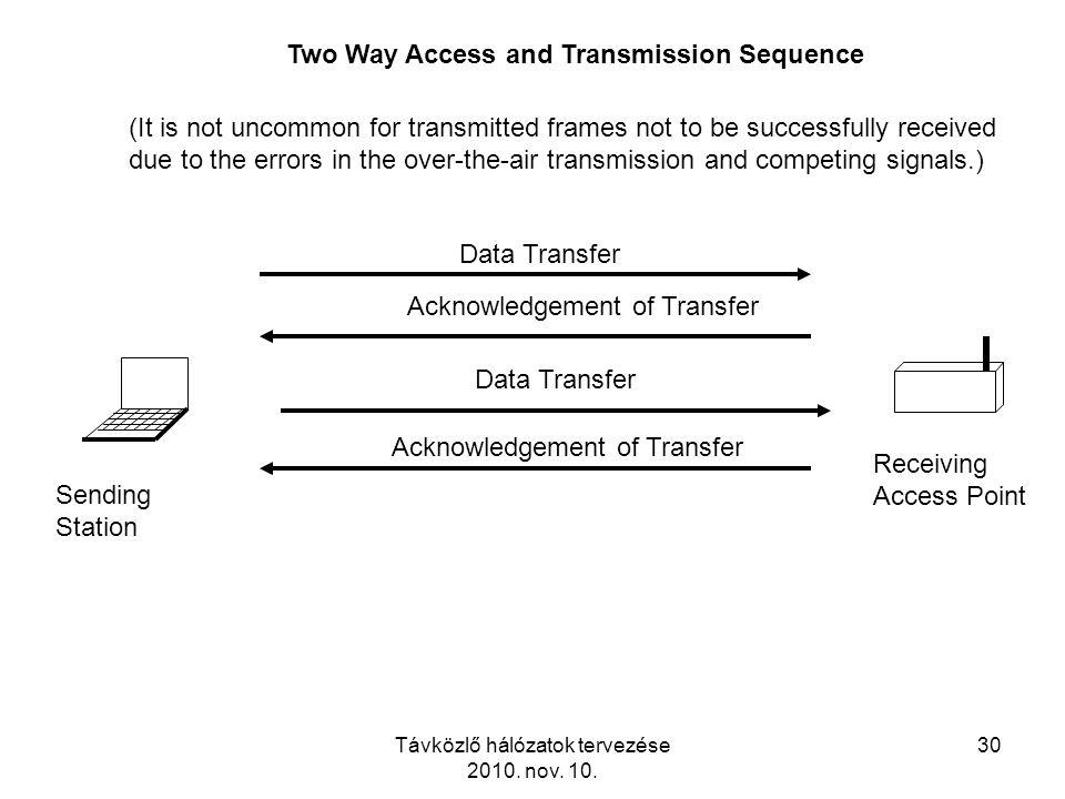 Távközlő hálózatok tervezése 2010. nov. 10. 30 Sending Station Receiving Access Point Two Way Access and Transmission Sequence Data Transfer Acknowled