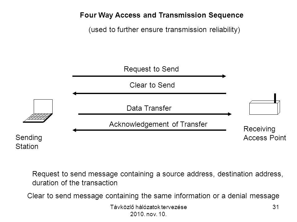 Távközlő hálózatok tervezése 2010. nov. 10. 31 Sending Station Receiving Access Point Four Way Access and Transmission Sequence Request to Send Clear