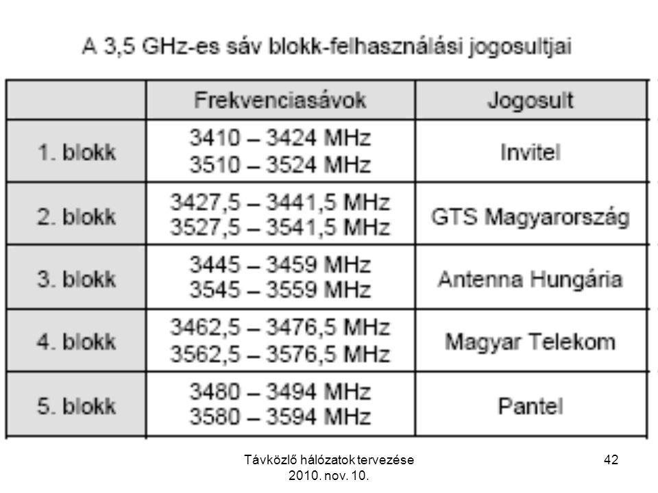 Távközlő hálózatok tervezése 2010. nov. 10. 42
