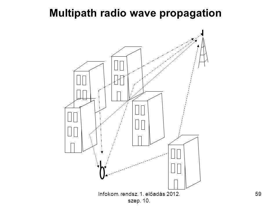 Infokom. rendsz. 1. előadás 2012. szep. 10. 59 Multipath radio wave propagation