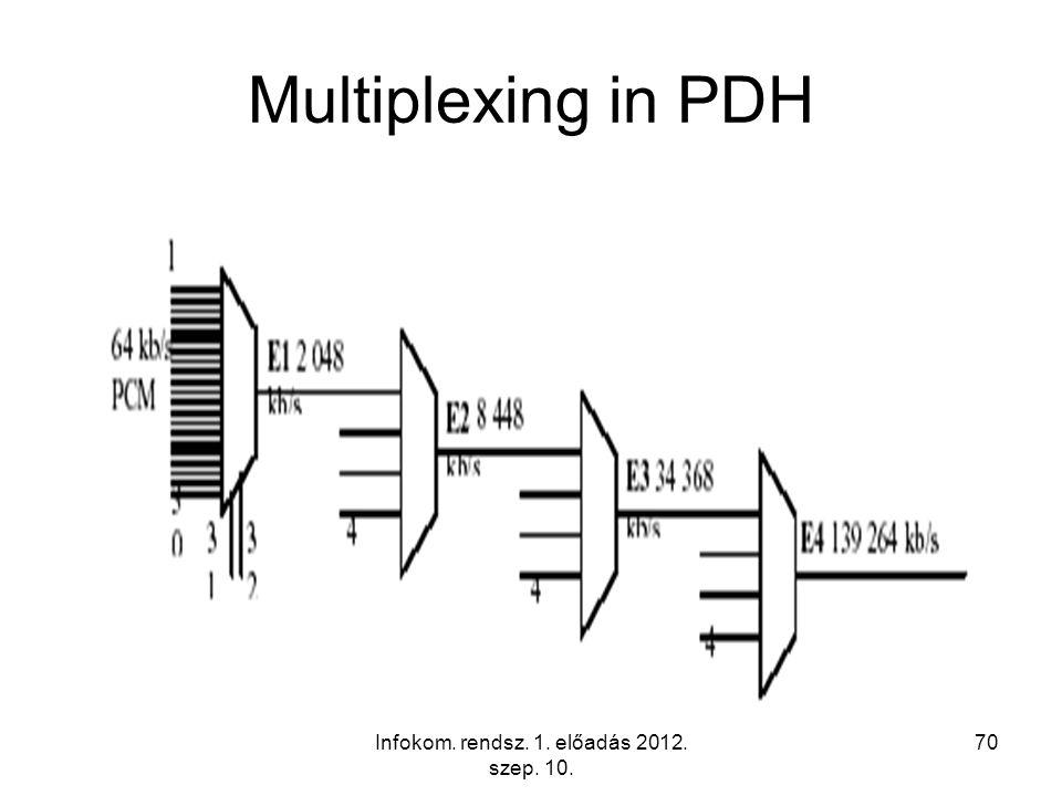Infokom. rendsz. 1. előadás 2012. szep. 10. 70 Multiplexing in PDH