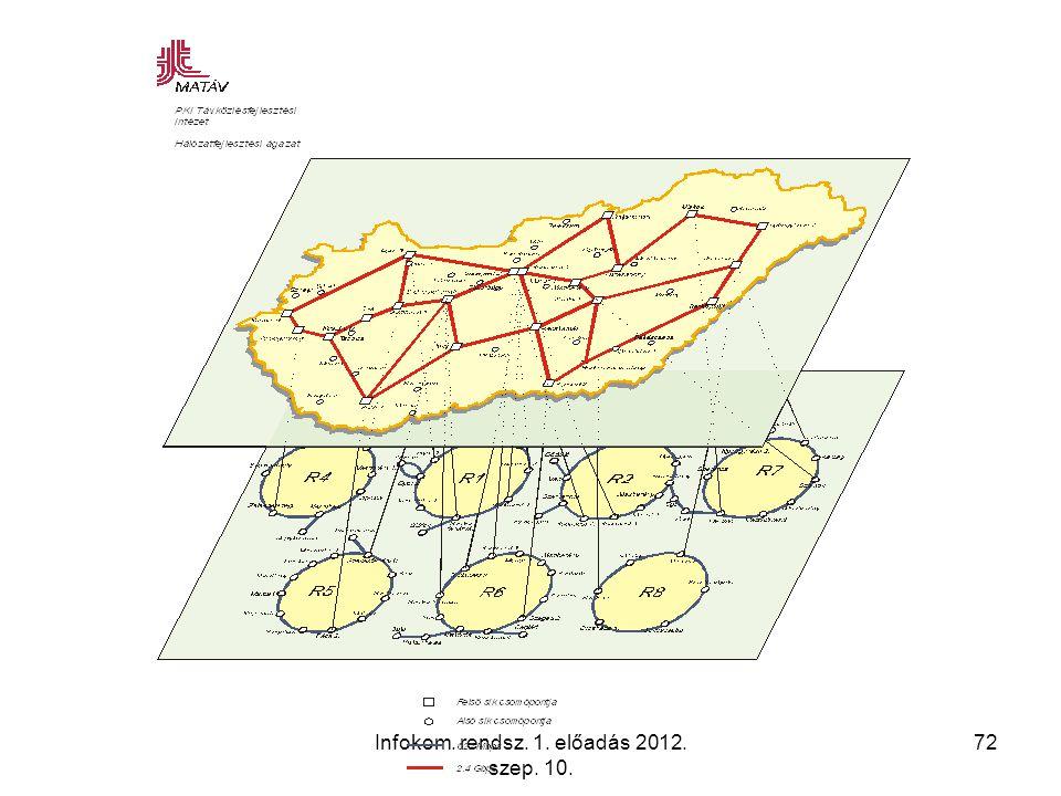 Infokom. rendsz. 1. előadás 2012. szep. 10. 72