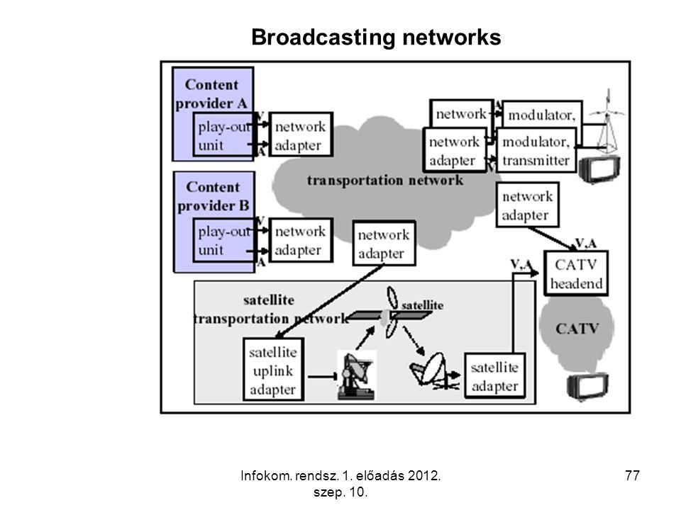 Infokom. rendsz. 1. előadás 2012. szep. 10. 77 Broadcasting networks