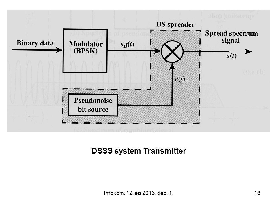 Infokom. 12. ea 2013. dec. 1.19 DSSS system Transmitter