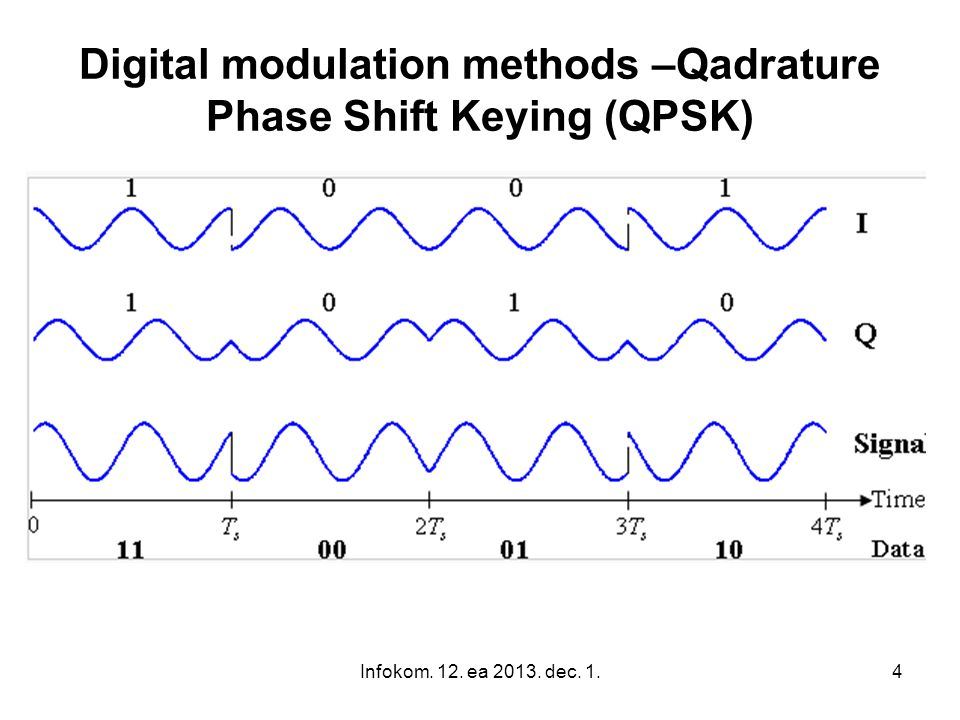 Infokom. 12. ea 2013. dec. 1.4 Digital modulation methods –Qadrature Phase Shift Keying (QPSK)