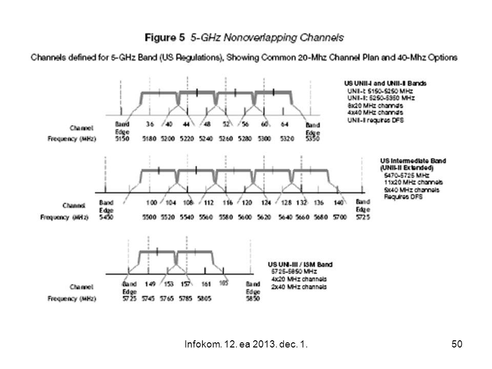 Infokom.12. ea 2013. dec. 1.51 The IEEE 802.11 Wireless LAN Standard 802.