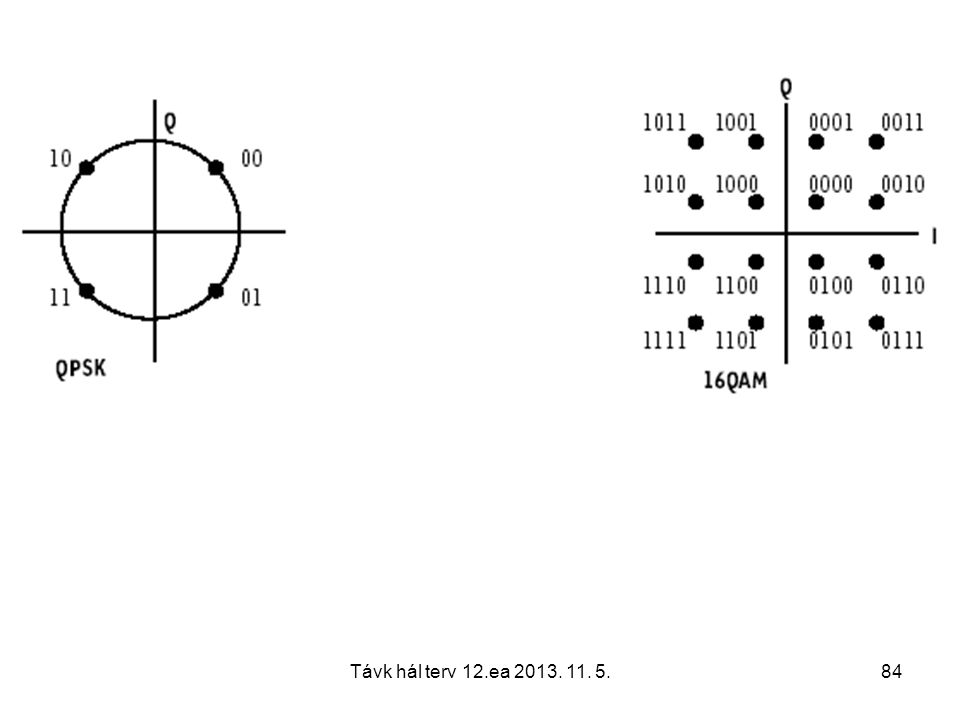 Távk hál terv 12.ea 2013.11. 5.85 Dynamic Control of HS-DSCH Transmission Parameters I.