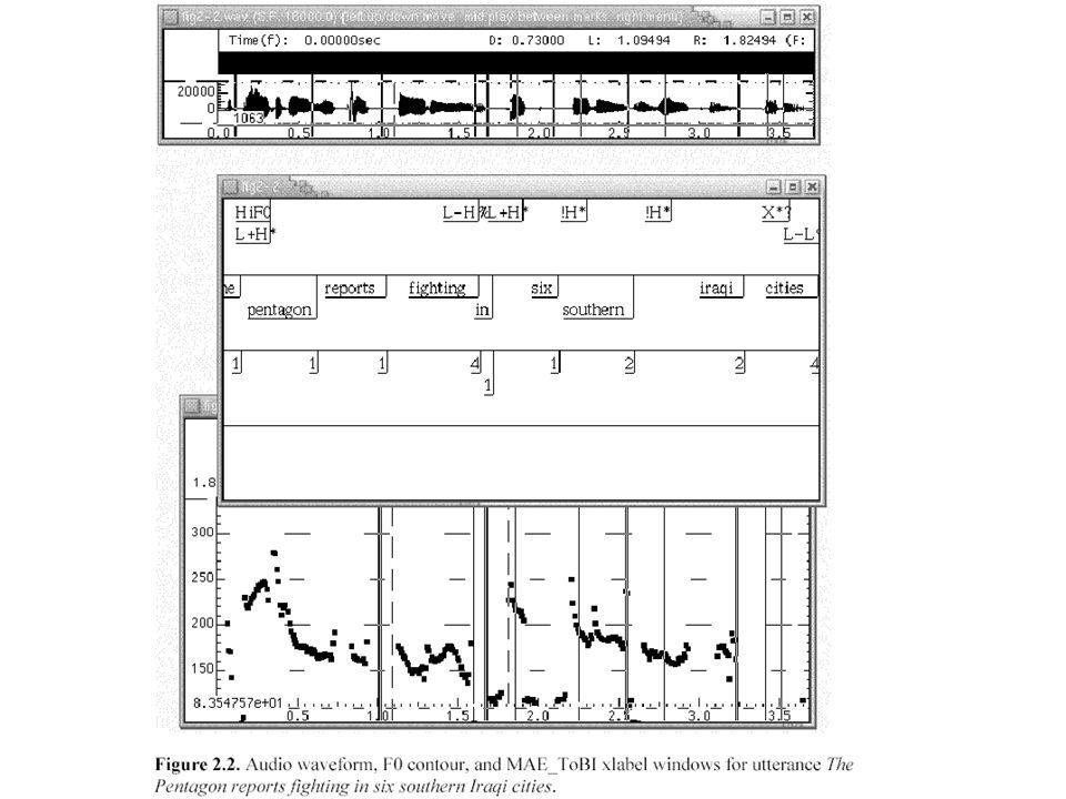 Szimbolikus prozódia Tones and Break Indices (ToBI)