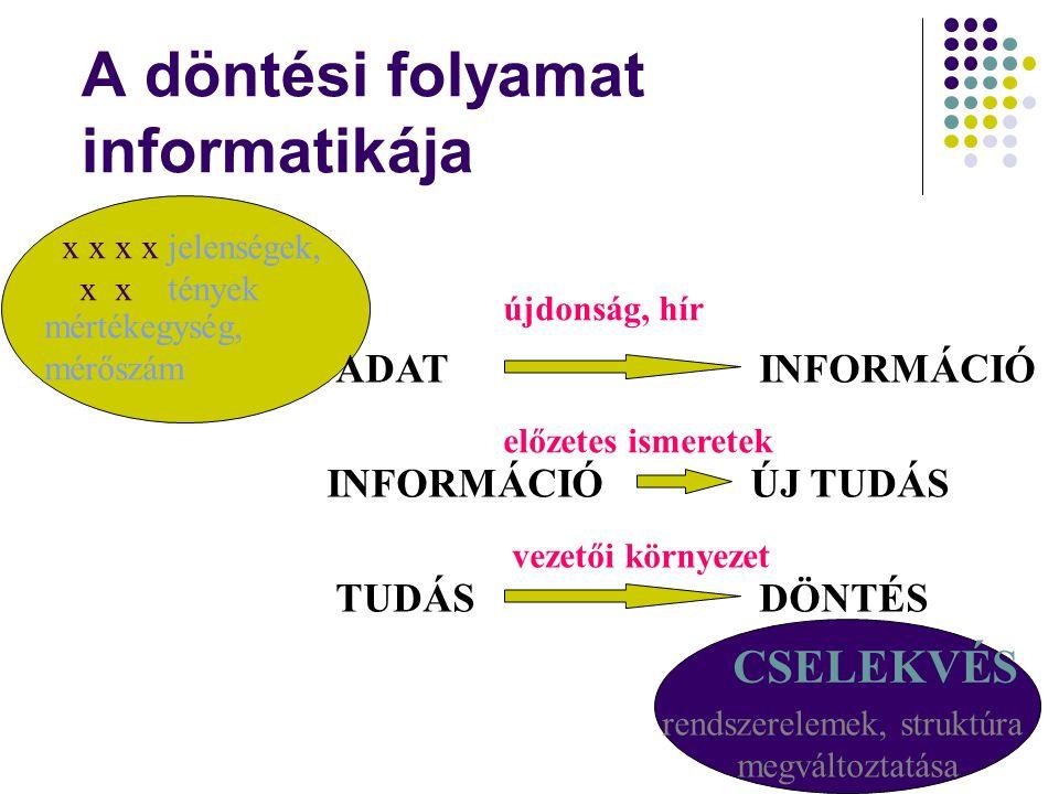 A döntési folyamat informatikája x x jelenségek, tények mértékegység, mérőszám ADATINFORMÁCIÓ INFORMÁCIÓÚJ TUDÁS TUDÁSDÖNTÉS újdonság, hír előzetes is