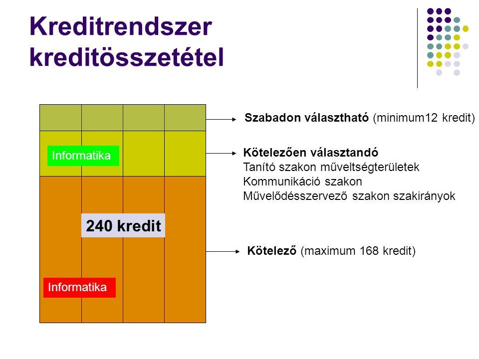 Kreditrendszer kreditösszetétel Szabadon választható (minimum12 kredit) Kötelezően választandó Tanító szakon műveltségterületek Kommunikáció szakon Művelődésszervező szakon szakirányok Kötelező (maximum 168 kredit) 240 kredit Informatika