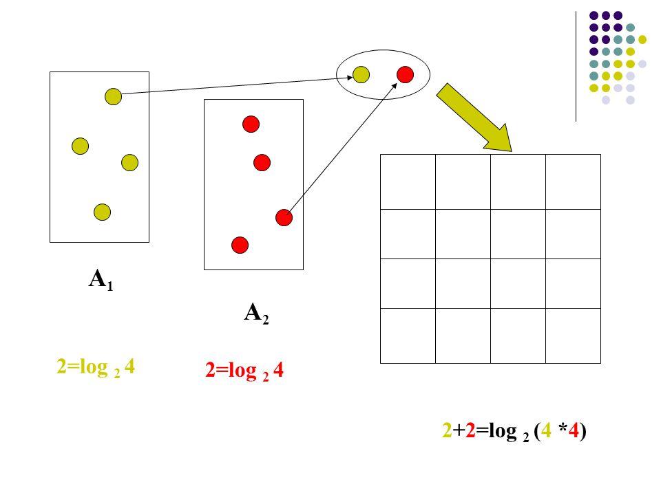 A1A1 A2A2 2=log 2 4 2+2=log 2 (4 *4)