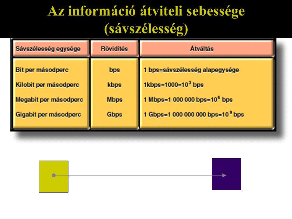 Az információ átviteli sebessége (sávszélesség)