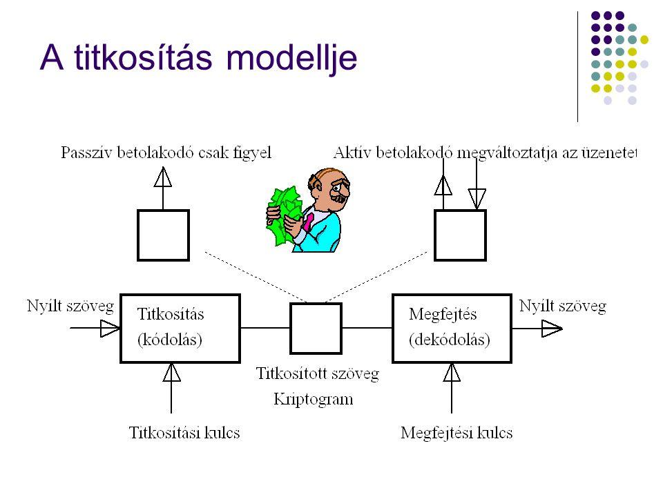 A titkosítás modellje