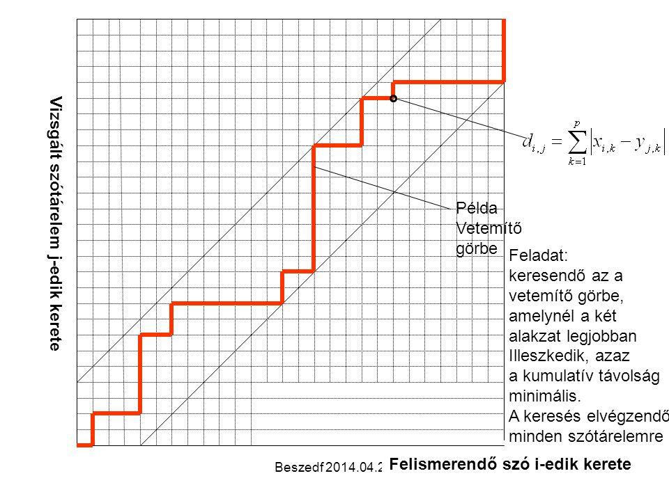 Beszedf 2014.04.29.38 Példa Vetemítő görbe Felismerendő szó i-edik kerete Vizsgált szótárelem j-edik kerete Feladat: keresendő az a vetemítő görbe, amelynél a két alakzat legjobban Illeszkedik, azaz a kumulatív távolság minimális.