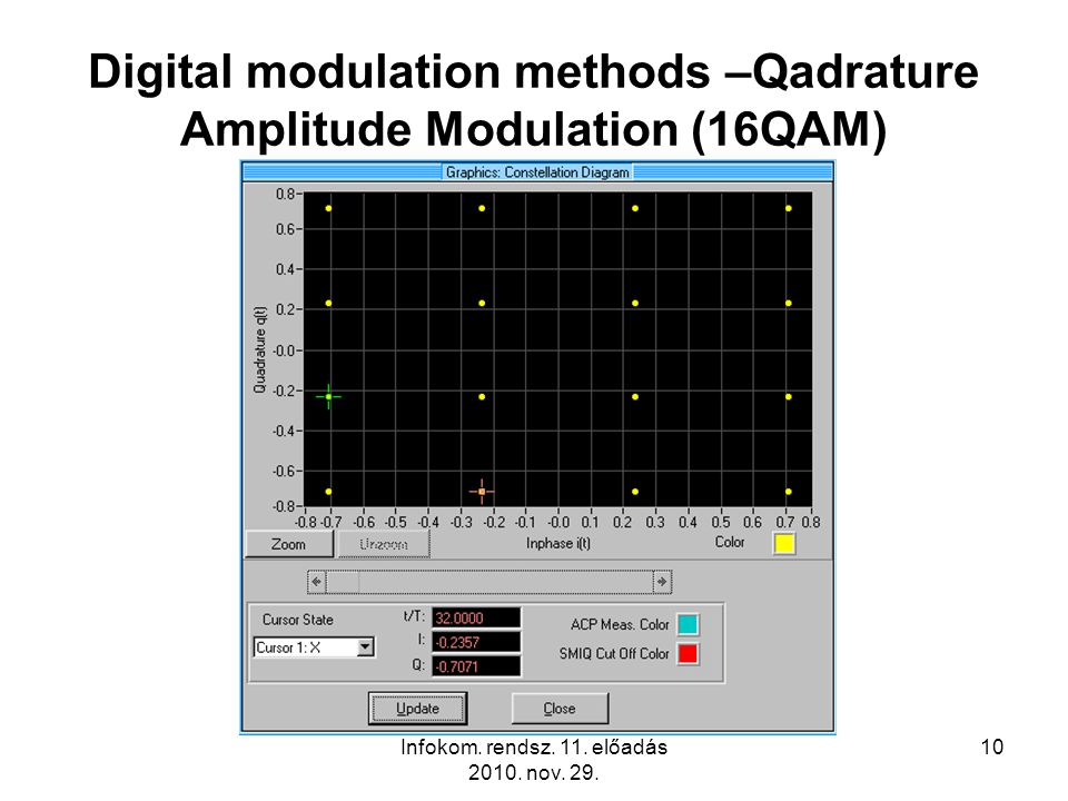 Infokom. rendsz. 11. előadás 2010. nov. 29. 10 Digital modulation methods –Qadrature Amplitude Modulation (16QAM)