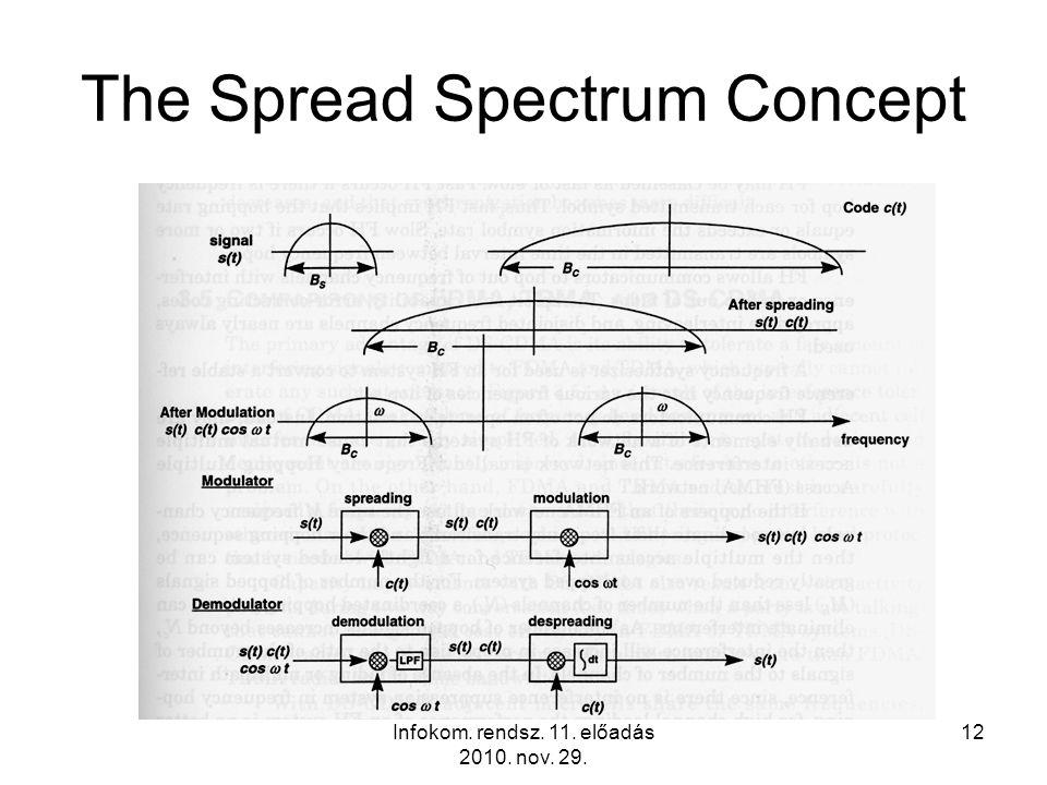 Infokom. rendsz. 11. előadás 2010. nov. 29. 12 The Spread Spectrum Concept