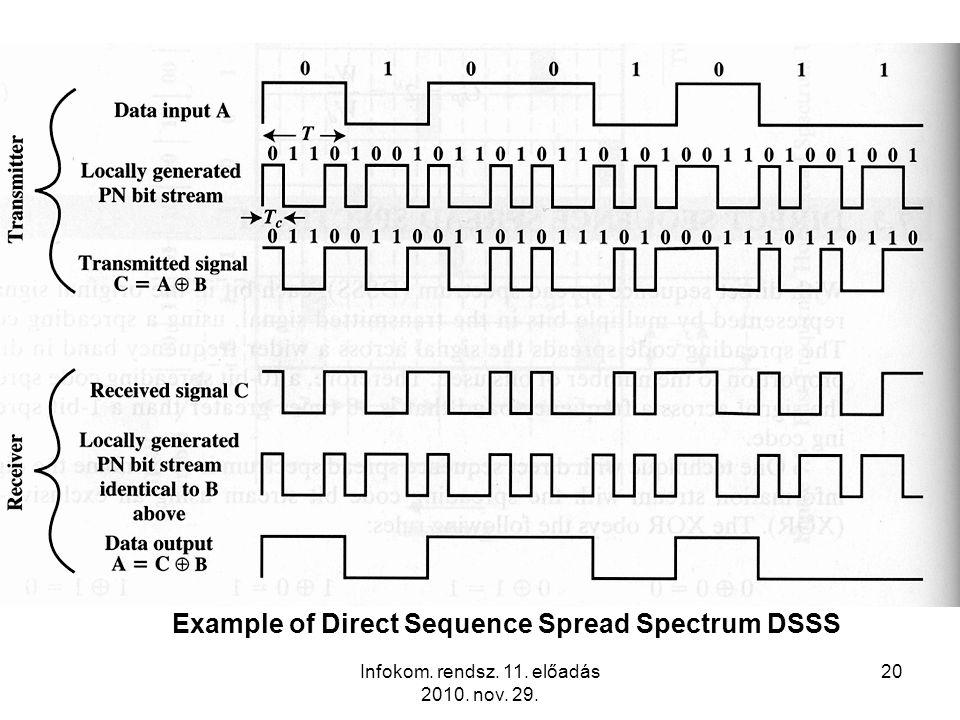Infokom. rendsz. 11. előadás 2010. nov. 29. 20 Example of Direct Sequence Spread Spectrum DSSS