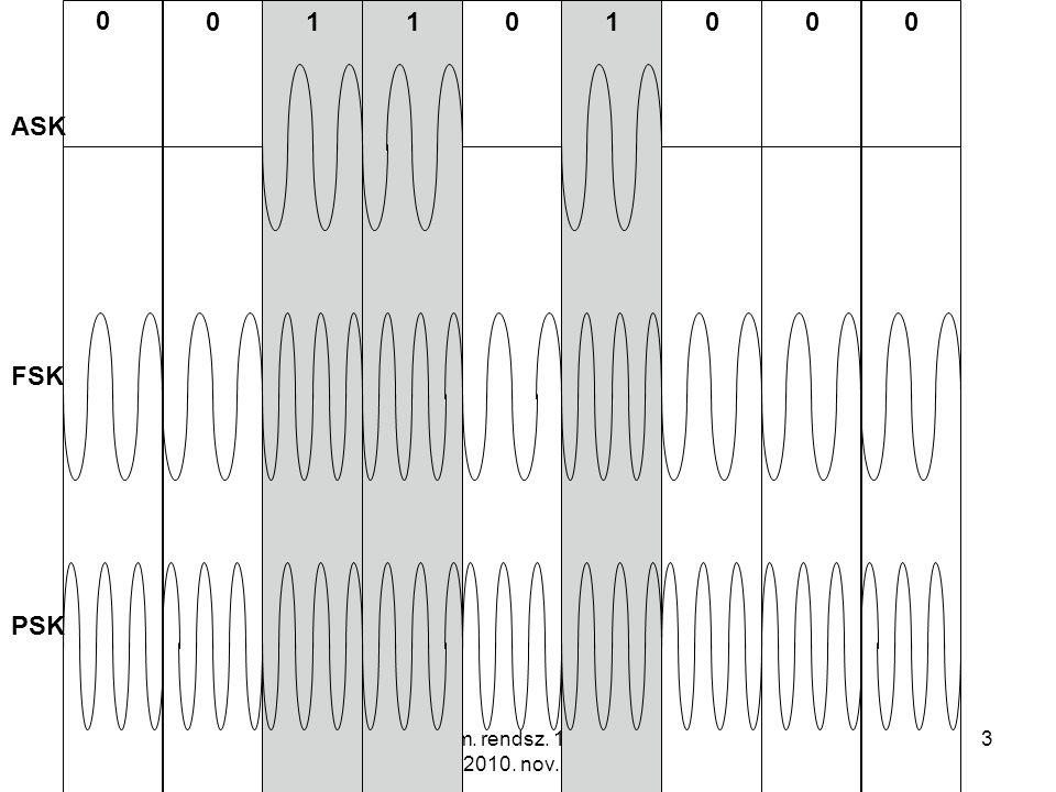 Infokom. rendsz. 11. előadás 2010. nov. 29. 14 Frequency-Hopping Spread Spectrum FHSS