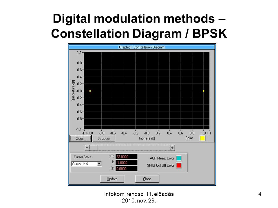 Infokom. rendsz. 11. előadás 2010. nov. 29. 4 Digital modulation methods – Constellation Diagram / BPSK