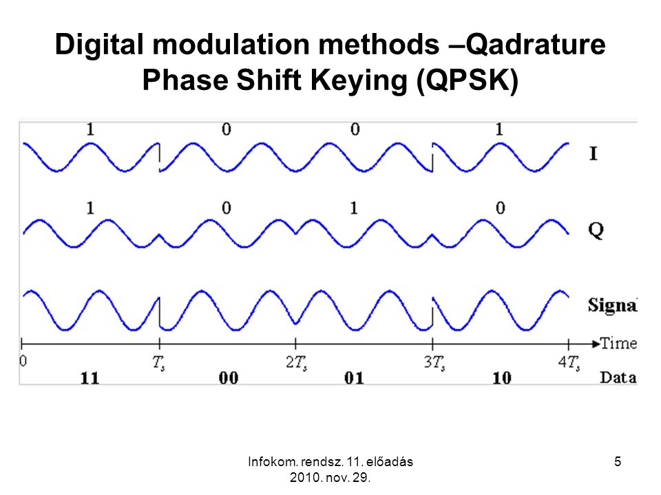 Infokom. rendsz. 11. előadás 2010. nov. 29. 16 Transmitter of the FHSS System