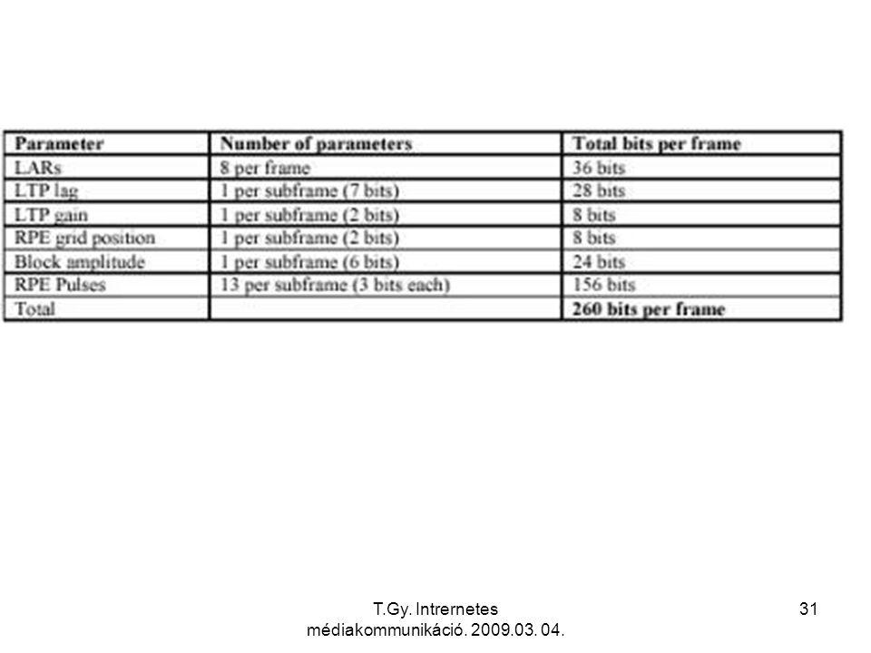 T.Gy. Intrernetes médiakommunikáció. 2009.03. 04. 31