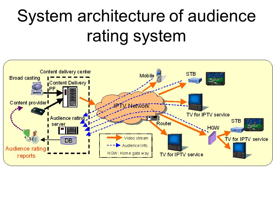 System architecture of audience rating system