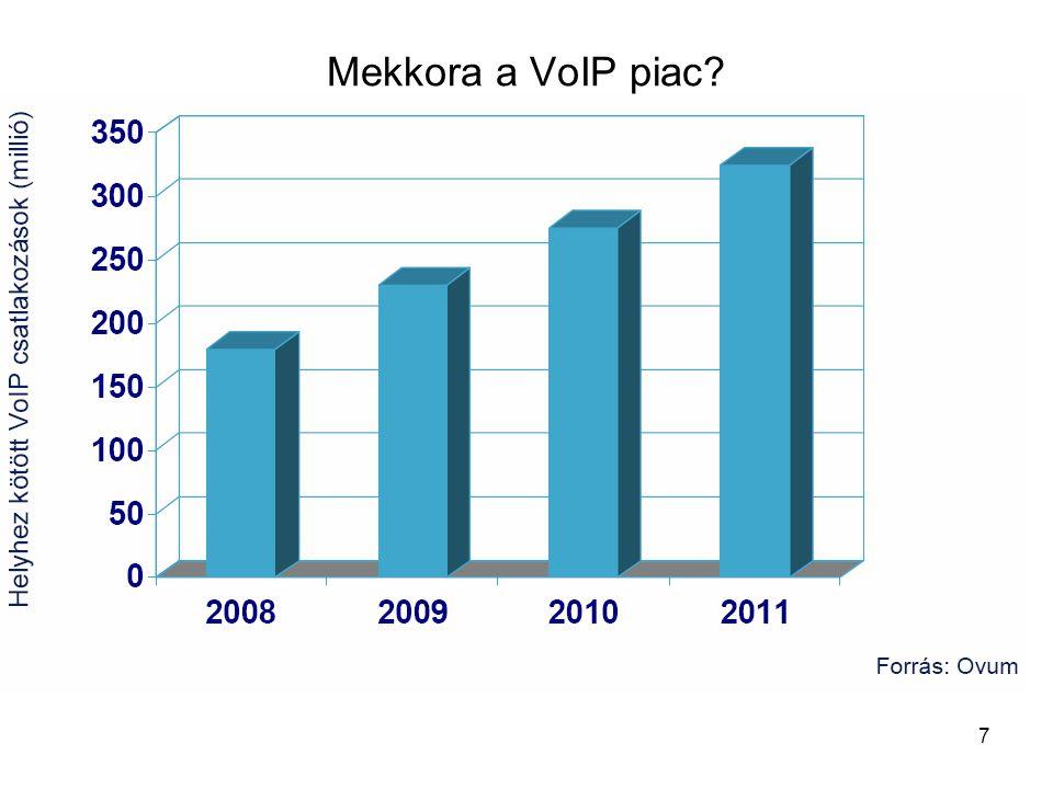 7 Mekkora a VoIP piac