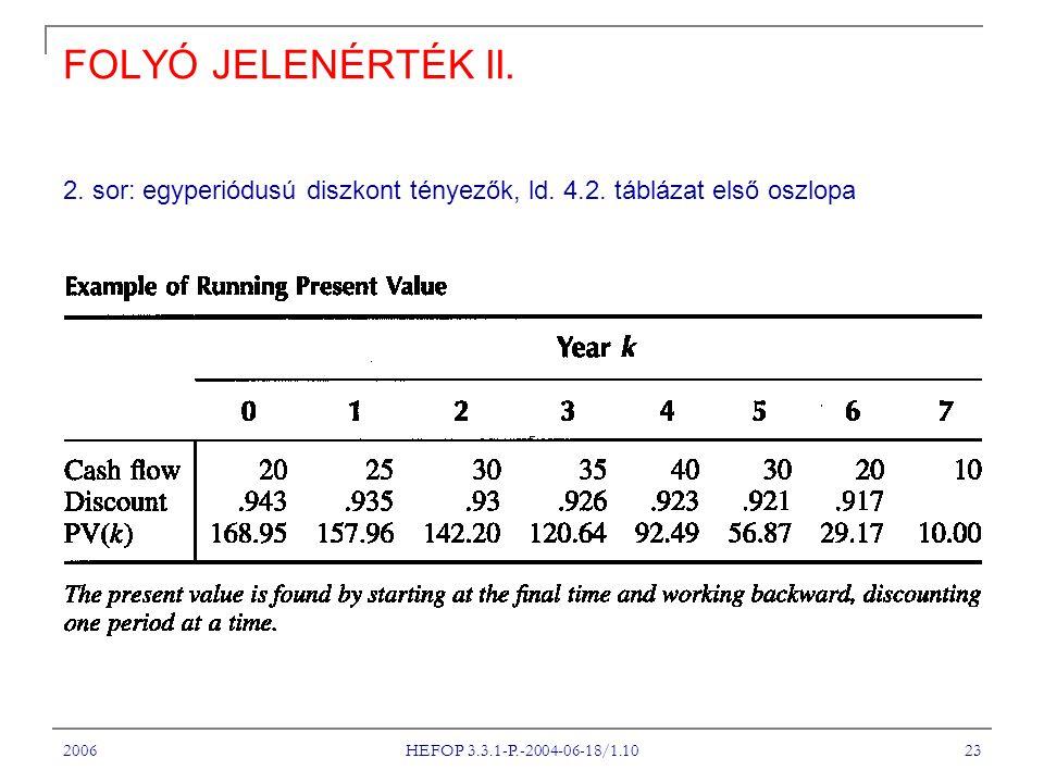 2006 HEFOP 3.3.1-P.-2004-06-18/1.10 23 FOLYÓ JELENÉRTÉK II.