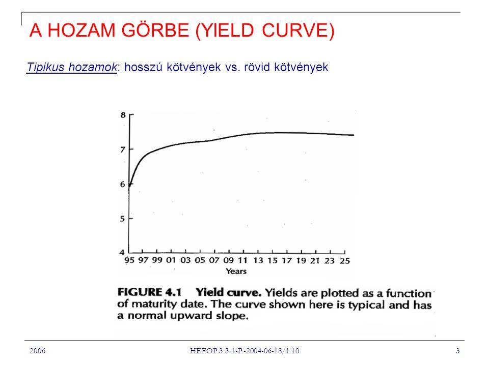 2006 HEFOP 3.3.1-P.-2004-06-18/1.10 3 A HOZAM GÖRBE (YIELD CURVE) Tipikus hozamok: hosszú kötvények vs.