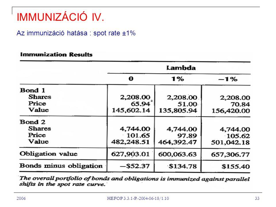 2006 HEFOP 3.3.1-P.-2004-06-18/1.10 33 IMMUNIZÁCIÓ IV. Az immunizáció hatása : spot rate ±1%