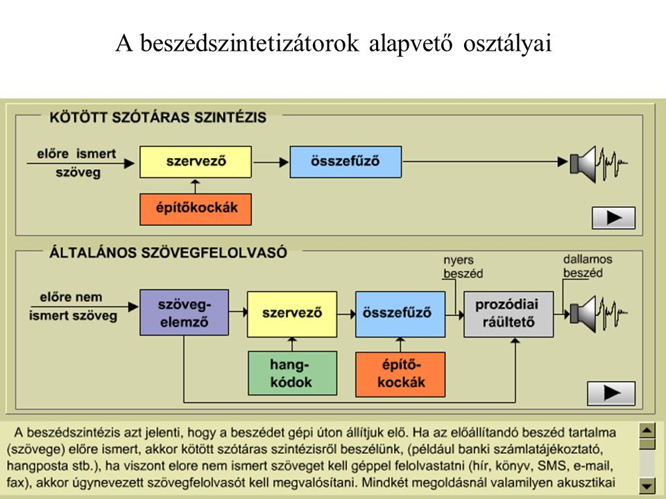 T.Gy. Beszedfelism es szint. 2010.04.13. 3 A beszédszintetizátorok alapvető osztályai