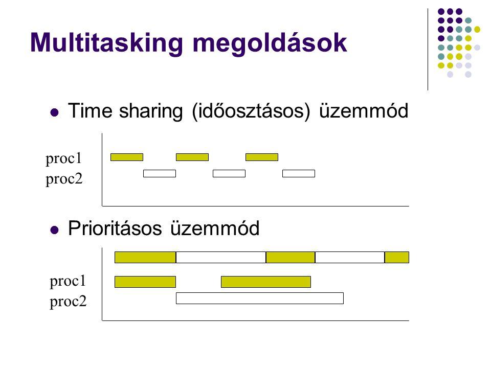 Multitasking megoldások Time sharing (időosztásos) üzemmód Prioritásos üzemmód proc1 proc2 proc1 proc2