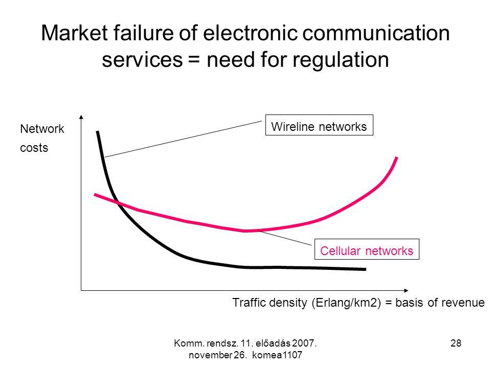 Komm. rendsz. 11. előadás 2007. november 26. komea1107 28 Market failure of electronic communication services = need for regulation Traffic density (E