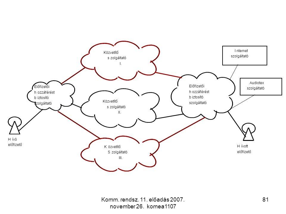 Komm. rendsz. 11. előadás 2007. november 26. komea1107 81 Hívó előfizető Hívott előfizető Előfizetői hozzáférést biztosító szolgáltató Előfizetői hozz