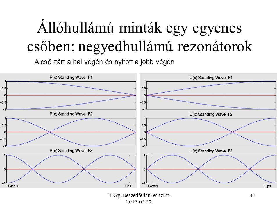Állóhullámú minták egy egyenes csőben: negyedhullámú rezonátorok A cső zárt a bal végén és nyitott a jobb végén T.Gy.