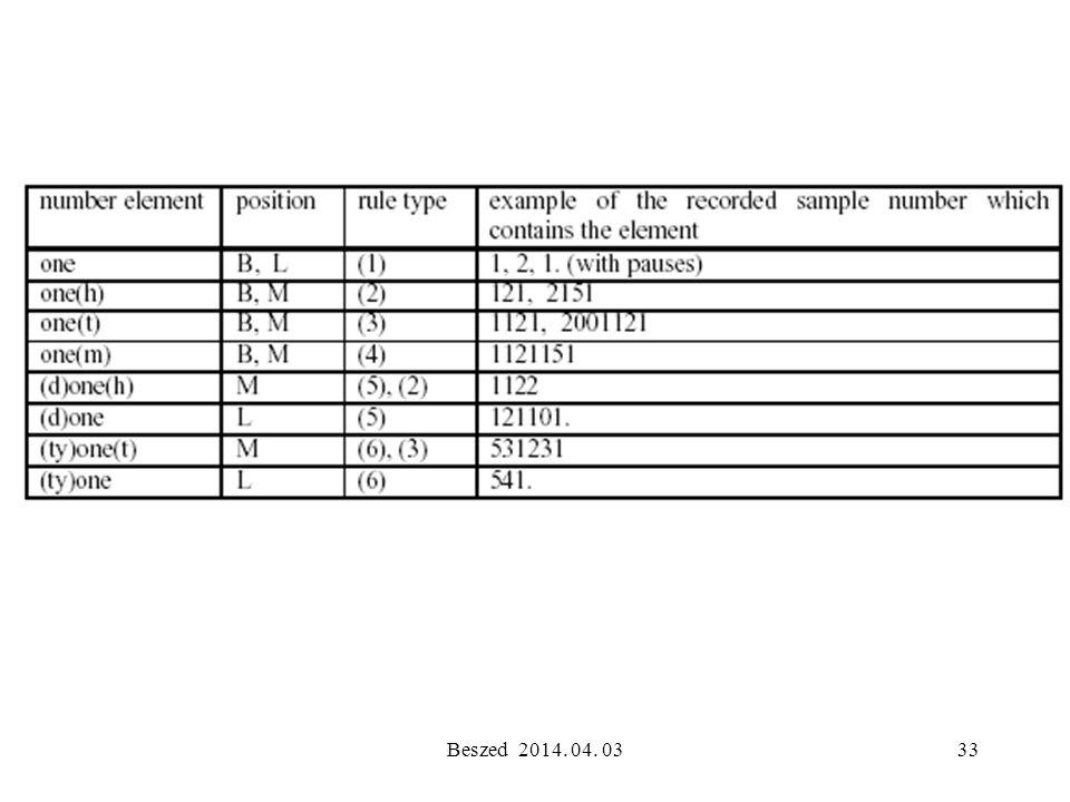 Beszed 2014. 04. 0332 A számkimondó megvalósítása Előzmény: az elemi (hagyományos) építőkockák, számelemek meghatározása a kimondási szabályrendszerek