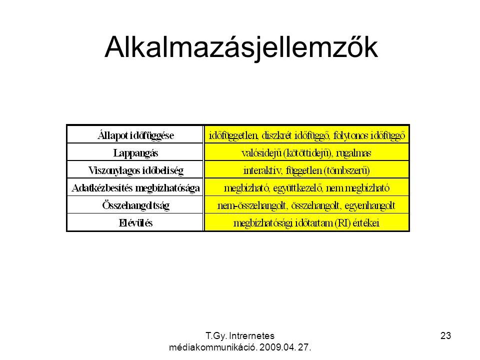 T.Gy. Intrernetes médiakommunikáció. 2009.04. 27. 23 Alkalmazásjellemzők