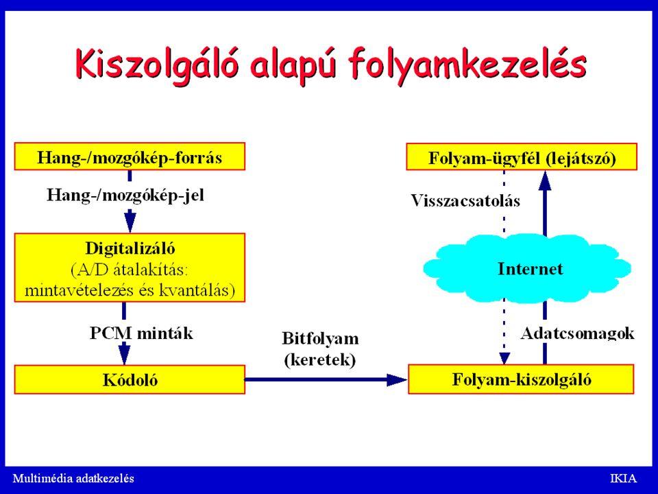 T.Gy. Intrernetes médiakommunikáció. 2009.04. 27. 33