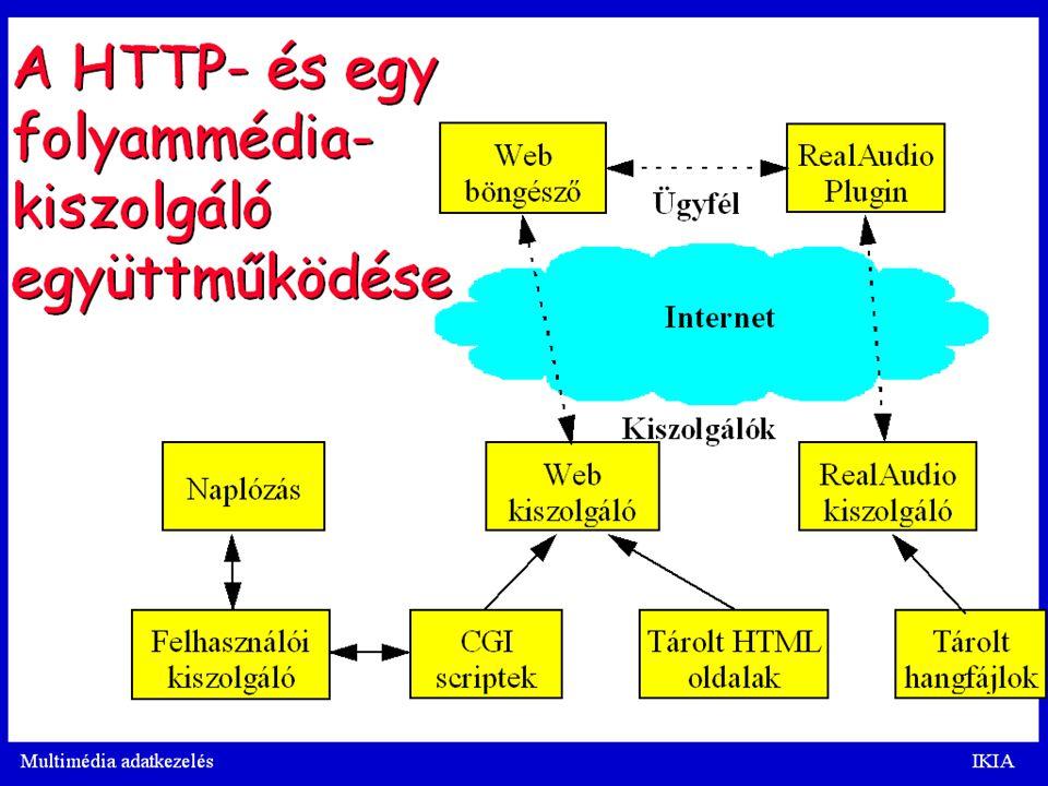 T.Gy. Intrernetes médiakommunikáció. 2009.04. 27. 35