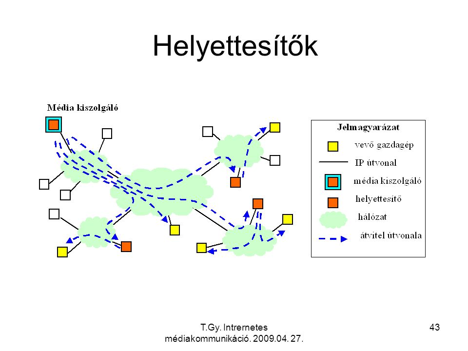 T.Gy. Intrernetes médiakommunikáció. 2009.04. 27. 43 Helyettesítők