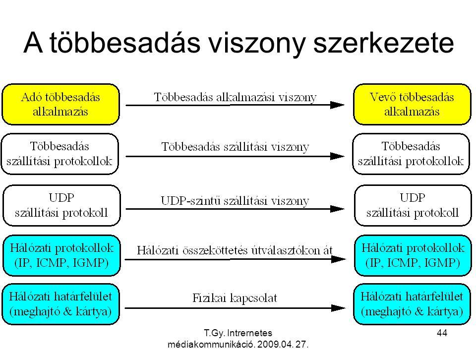 T.Gy. Intrernetes médiakommunikáció. 2009.04. 27. 44 A többesadás viszony szerkezete