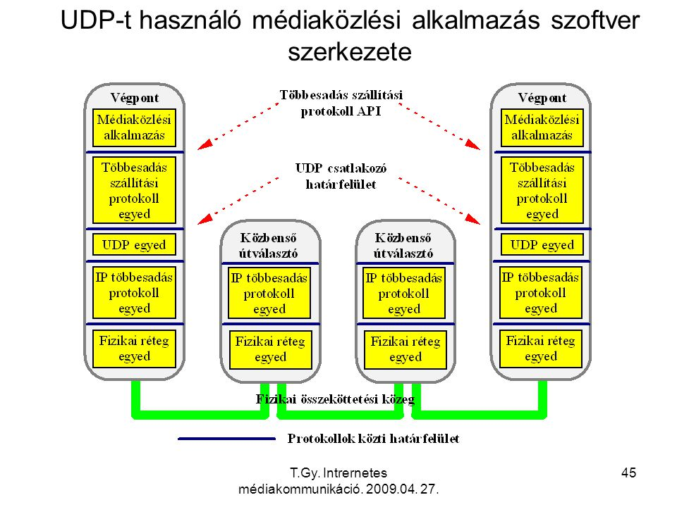 T.Gy. Intrernetes médiakommunikáció. 2009.04. 27. 45 UDP-t használó médiaközlési alkalmazás szoftver szerkezete