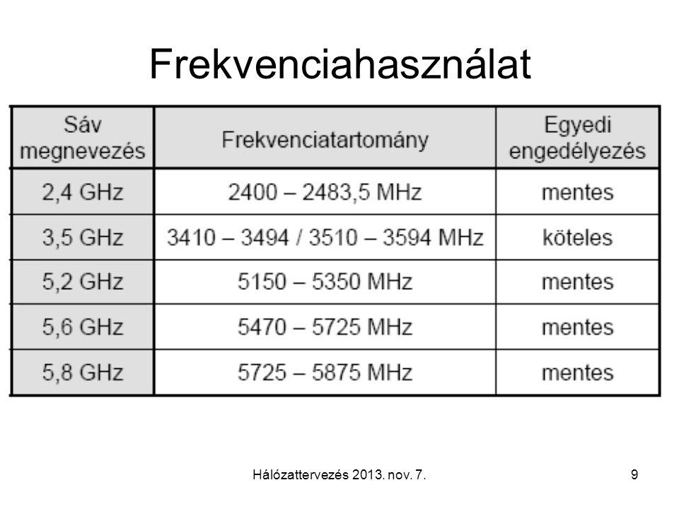 Hálózattervezés 2013. nov. 7.9 Frekvenciahasználat