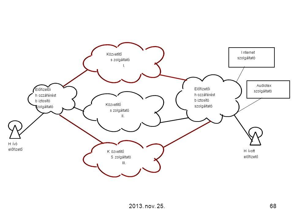 2013. nov. 25.68 Hívó előfizető Hívott előfizető Előfizetői hozzáférést biztosító szolgáltató Előfizetői hozzáférést biztosító szolgáltató Közvetítő s