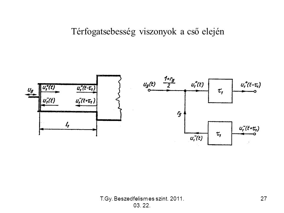 T.Gy. Beszedfelism es szint. 2011. 03. 22. 27 Térfogatsebesség viszonyok a cső elején