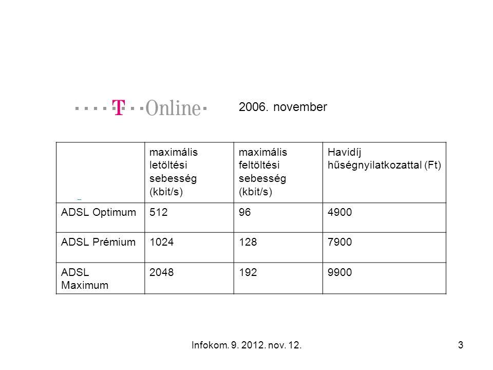 Infokom. 9. 2012. nov. 12.3 maximális letöltési sebesség (kbit/s) maximális feltöltési sebesség (kbit/s) Havidíj hűségnyilatkozattal (Ft) ADSL Optimum